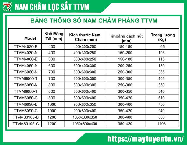 Bảng thông số Nam Châm Phẳng